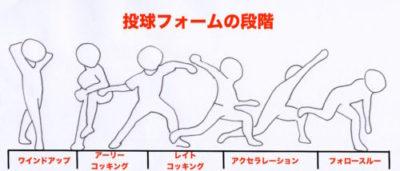 野球肩-原因-熊本市